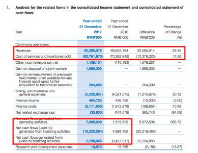 Revenue cost analysis (Source: COSCO)