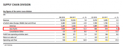DP-DHL Supply Chain (Source DP-DHL 3Q results)