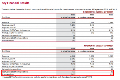 Financials and cash flows (source CEVA Q316 results)