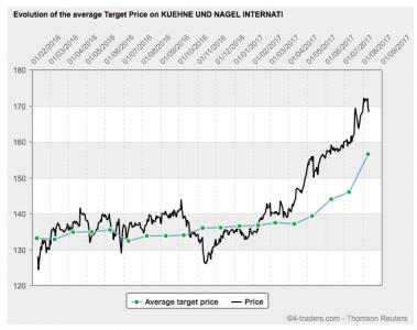 Consensus estimates (share price vs average consensus price, Thomson Reuters)