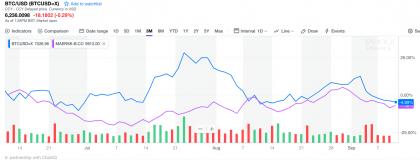 Bitcoin vs APMM (source: Yahoo Finance)