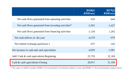 Cosco Q1 2018 consolidated cash flows (Source: COSCO)