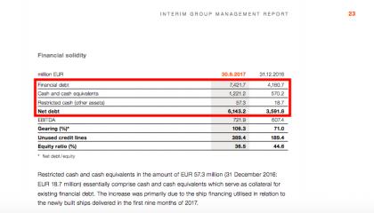 Hapag balance sheet snapshot (source Hapag)