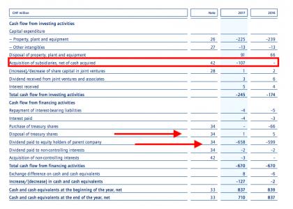 K+N investing cash flow (source K+N)