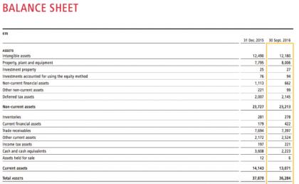 DP-DHL's balance sheet (Source DP-DHL nine-month results 2016)