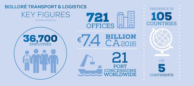 Bollore_Transport_Logistics_Key_Figures_01