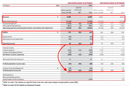 CEVA revenues, costs, operating income and others