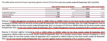 CEVA Freight Management vs Contract Logistics revenues