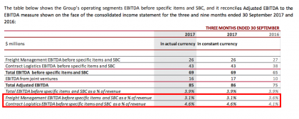 CEVA FM vs CL three-month margins