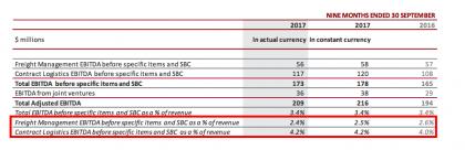 CEVA FM vs CL nine-month margins