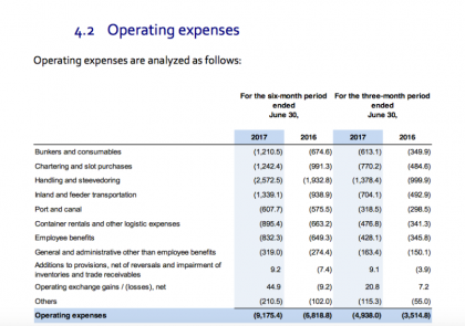 Operating expenses (source CMA CGM)
