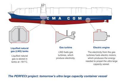 CMA CGM's LNG box ships