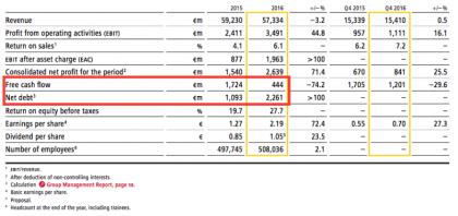 DPDHL FcF vs net debt