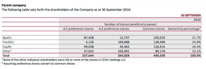 Ceva's shareholders