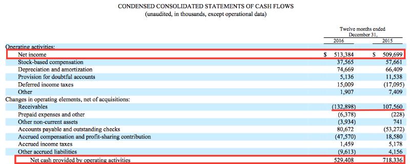 Ch Robinson 7 Cash Flows