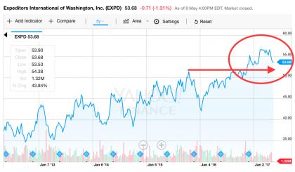 EXPD stock price