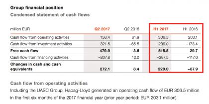 Hapag free cash flow (source Hapag)