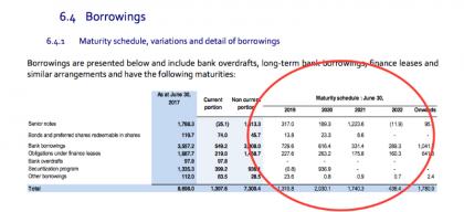 Debt profile (source CMA CGM)