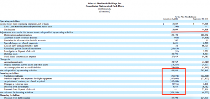 Atlas cash flows Source: 10-Q