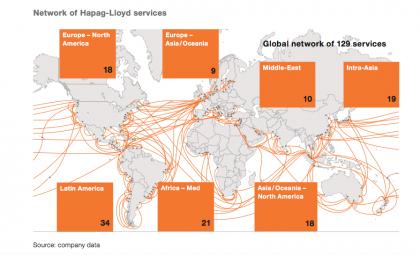 Hapag network (source Hapag)