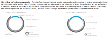 CHRW Compensation