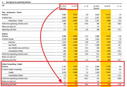 DGF snapshot (source DP-DHL interim results 2015)