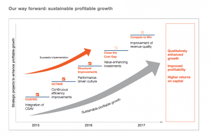 Sustainable growth (Source: Hapag)