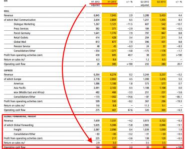 DGF snapshot (source DP-DHL interim results 2013)