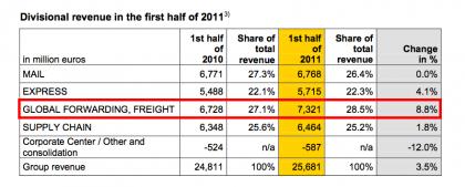 DGF snapshot (source DP-DHL interim results 2011)