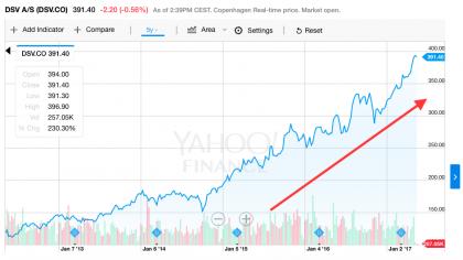 DSV stock price