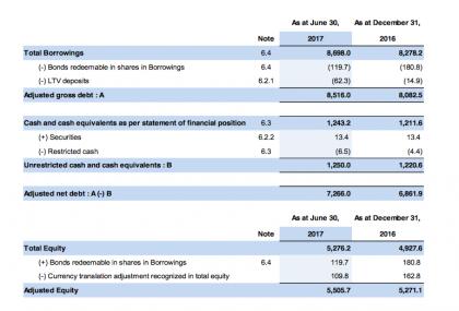 Net debt (source CMA CGM)