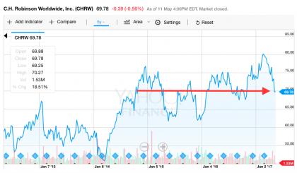 CHRW stock price