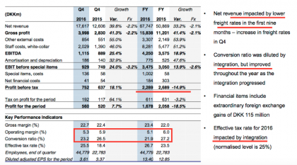DSV P&L and financial ratios (source DSV)