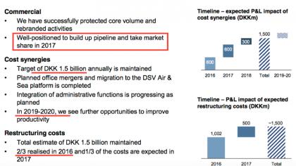 DSV Restructuring Costs (source DSV)