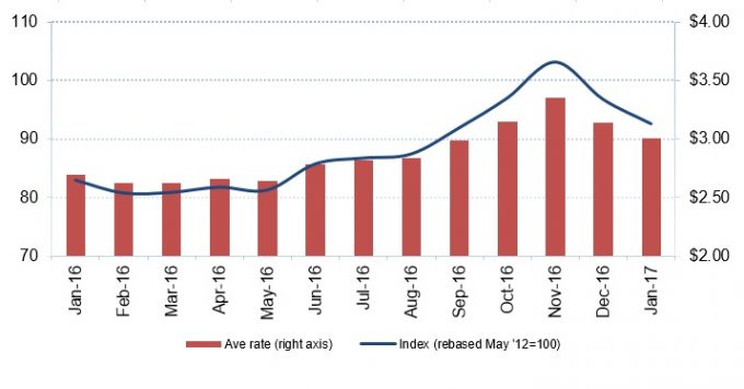 Drewry Airfreight rates (January 2017)
