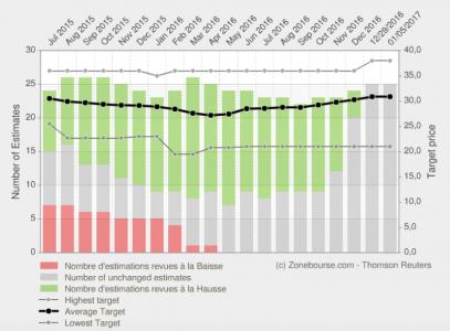 DP-DHL share price consensus estimates