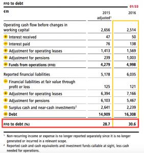 DPDHL FFO vs debt ratio