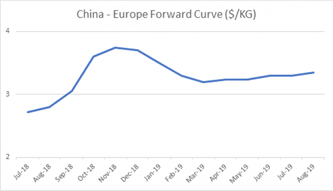 FIS July forward curve