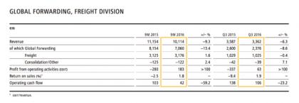 DHL Global Forwarding nine-month results 2016