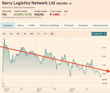 Kerry Logistics share price