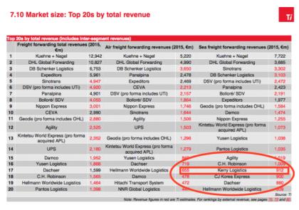 Kerry Logistics market share