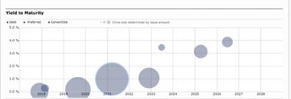 Maersk debt profile