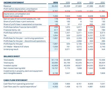 Maersk debt & others