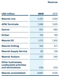 Maersk 2016 revenues
