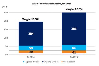 Units margins