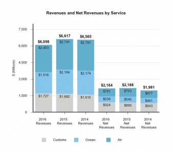 Expeditors' revenues by services