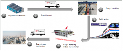 A schematic of the Chappelle Logistics supply chain