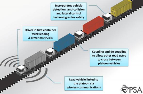 Psa To Roadtest Autonomous Truck Platooning In Singapore