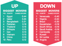Agility's Emerging Markets Index
