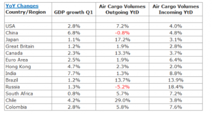 air cargo data